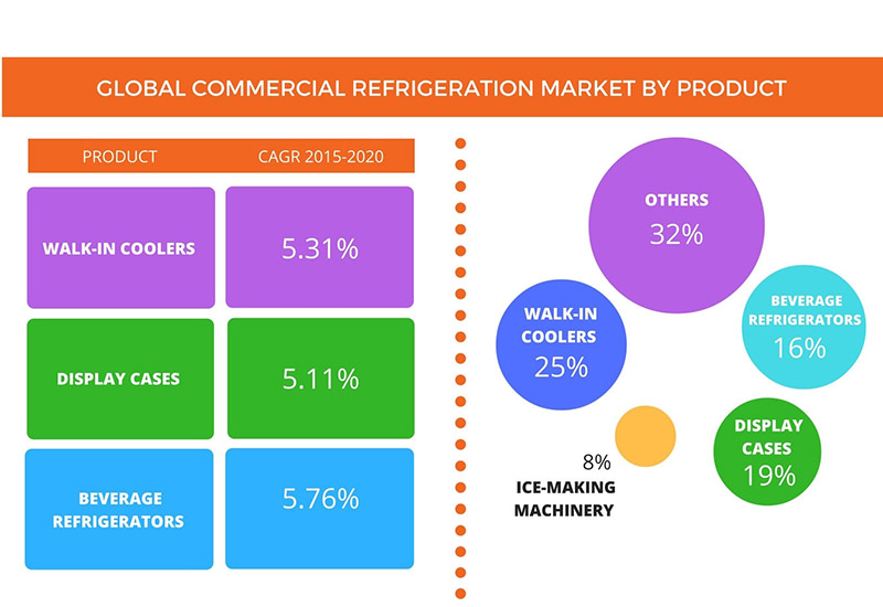 The global refrigeration market projected growth  by product.