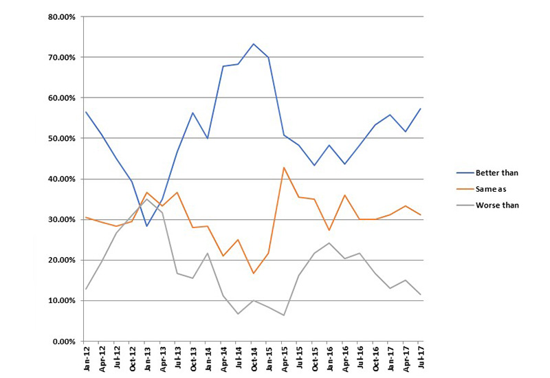 Year to date sales compared to last year.